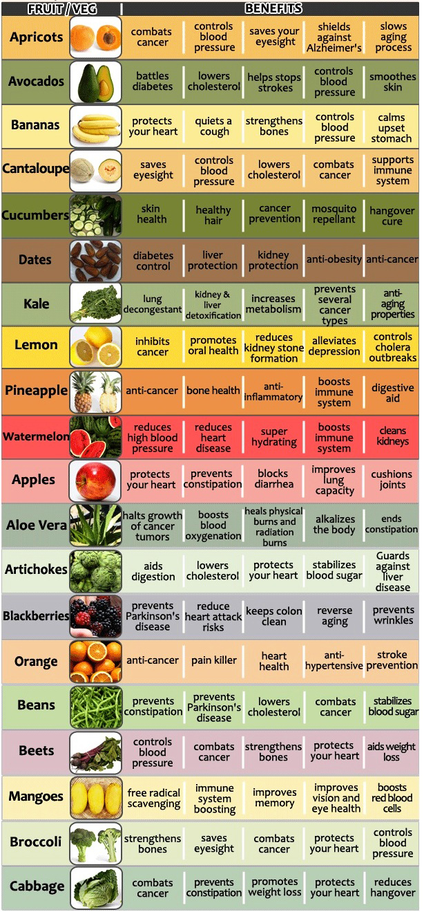 20 Fruits & Vegetables and Benefits