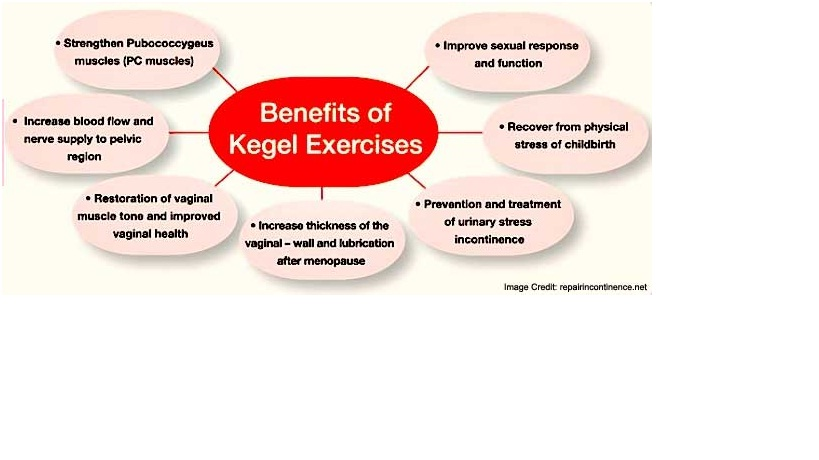 Benefits of Kegel Exercise
